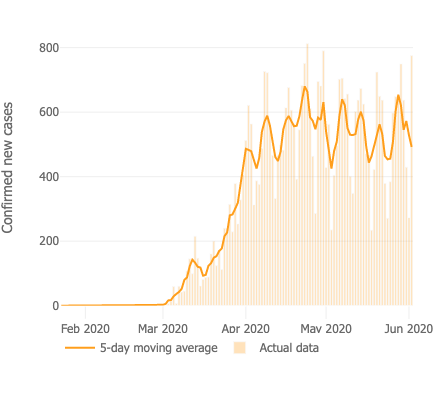 The orange line shows Sweden's five-day moving average of daily new coronavirus cases. Source: Johns Hopkins University