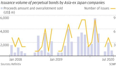 Long-dated bonds continue as rates stay lower for longer