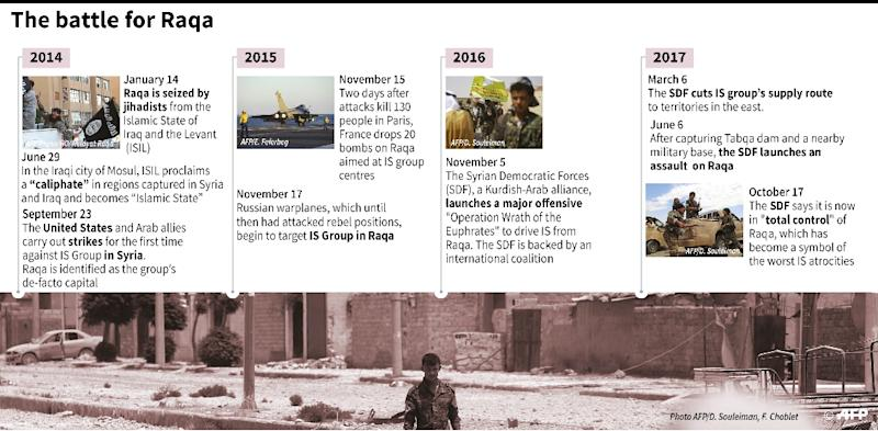 Key dates in the seizure of Raqa, Syria by Islamists and its subsequent capture by the Arab-Kurdish force SDF. (AFP Photo/Thomas SAINT-CRICQ)