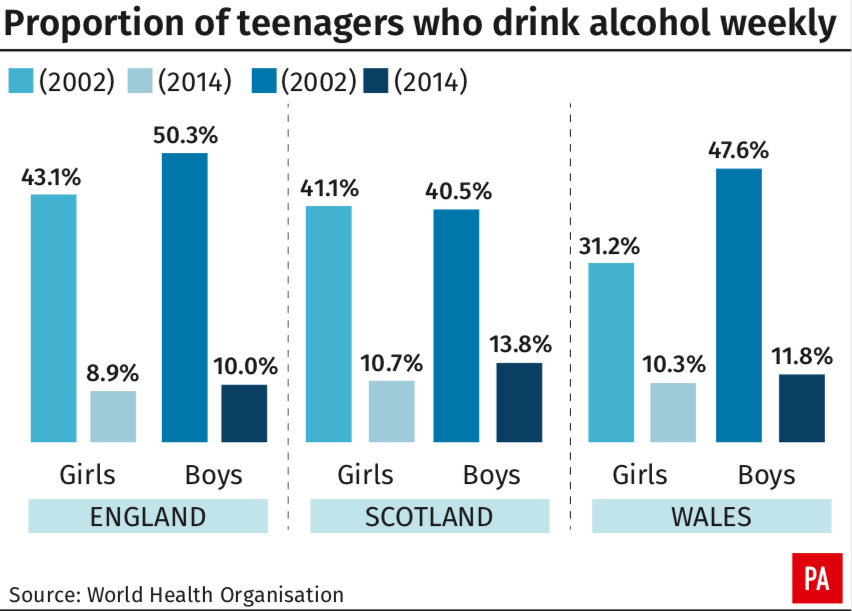<em>The number of teenagers who drink alcohol weekly has gone down (PA)</em>
