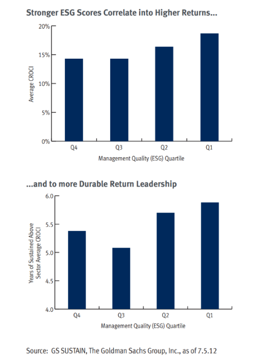 Two bar graphs showing that stronger ESG scores correlate to higher returns, and to something called Durable Return Leadership