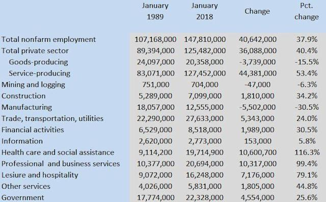 Note: Numbers don't round because not all industries are included. Source: Bureau of Labor Statistics