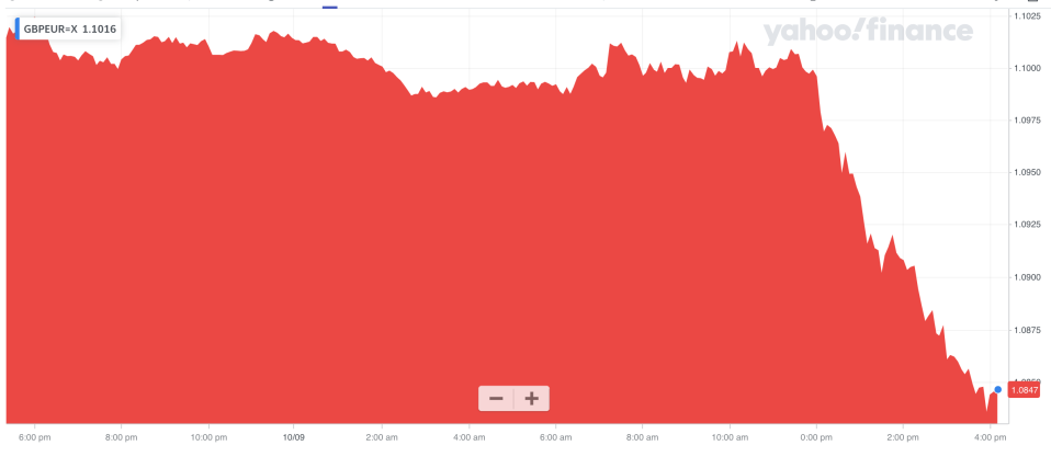 The pound slipped lower against the euro after the statement. Photo: Yahoo Finance UK