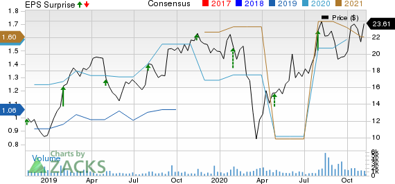 Griffon Corporation Price, Consensus and EPS Surprise
