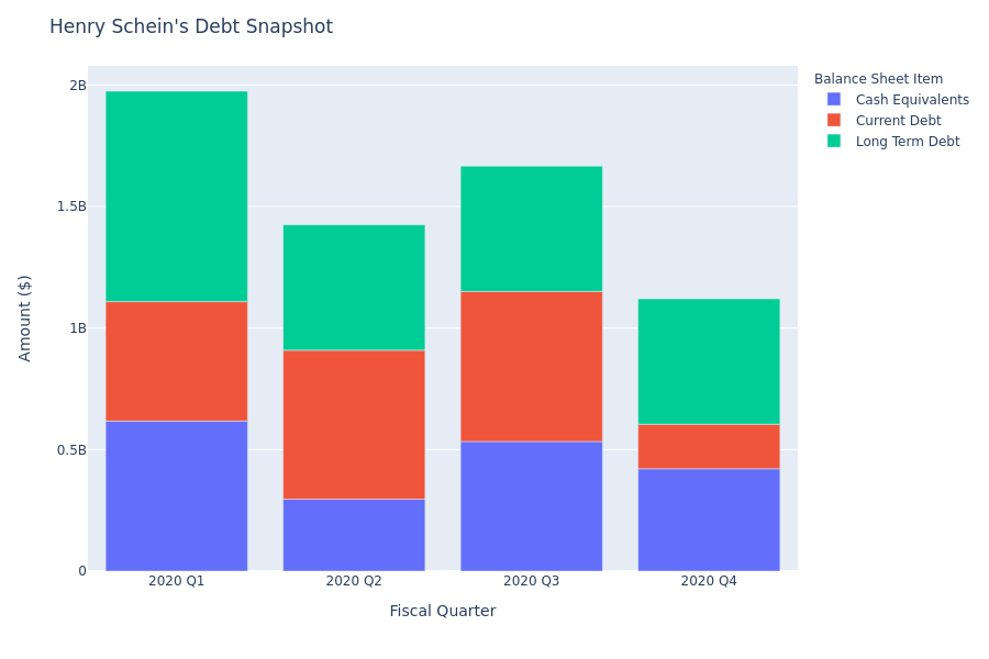 What Does Henry Schein's Debt Look Like?