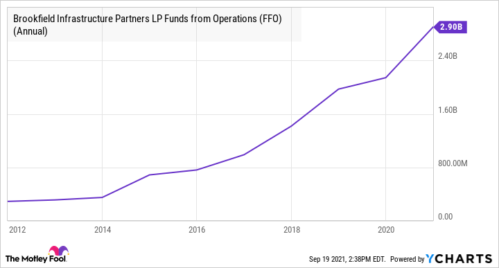 BIP Funds from Operations (FFO) (Annual) Chart