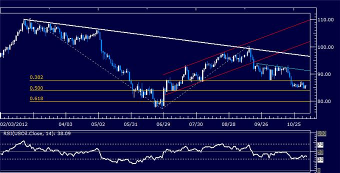 Forex_Analysis_US_Dollar_Breaks_Resistance_as_SP_500_Rally_Fizzles_body_Picture_8.png, Forex Analysis: US Dollar Breaks Resistance as S&P 500 Rally Fizzles