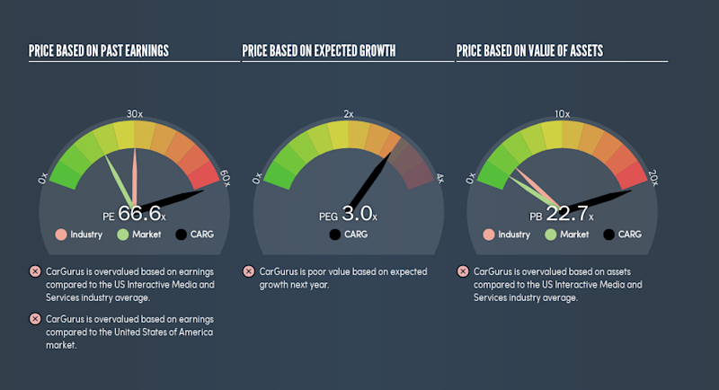 NasdaqGS:CARG Price Estimation Relative to Market, May 3rd 2019