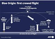 Graphic explaining the different flight stages of Blue Origin's New Shepard rocket for its successful first crewed flight