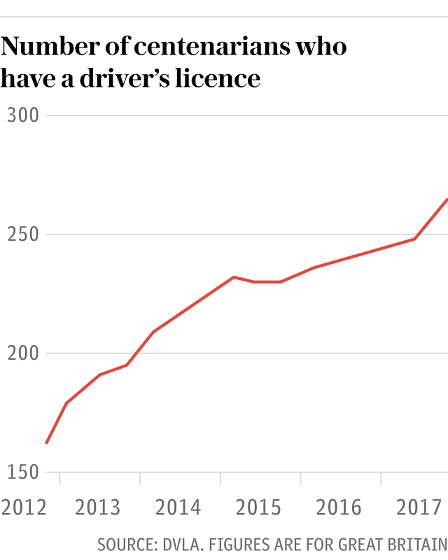 Number of centenarians who have a driver's license