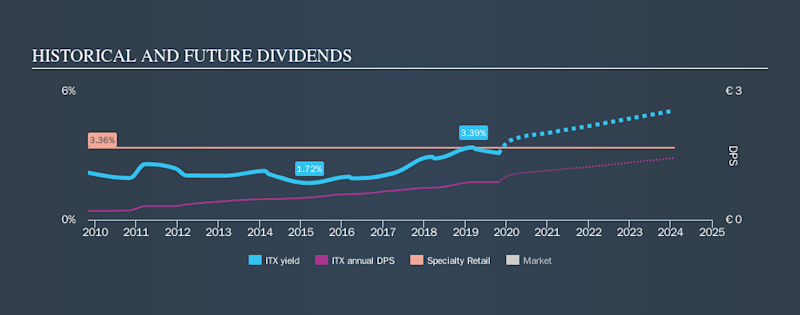 BME:ITX Historical Dividend Yield, October 27th 2019