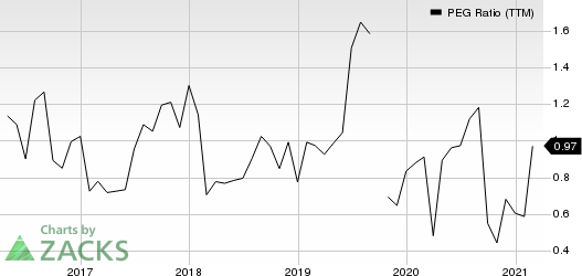 Tempur Sealy International, Inc. PEG Ratio (TTM)