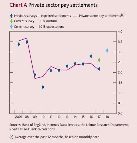 Pay settlement expectations - Credit: Bank of England Agents' Summary
