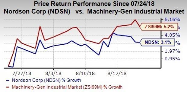 Nordson (NDSN) gains from buyouts, solid business portfolio and shareholder-friendly policies. Weak organic volumes, high debt and rising costs remain concerns.