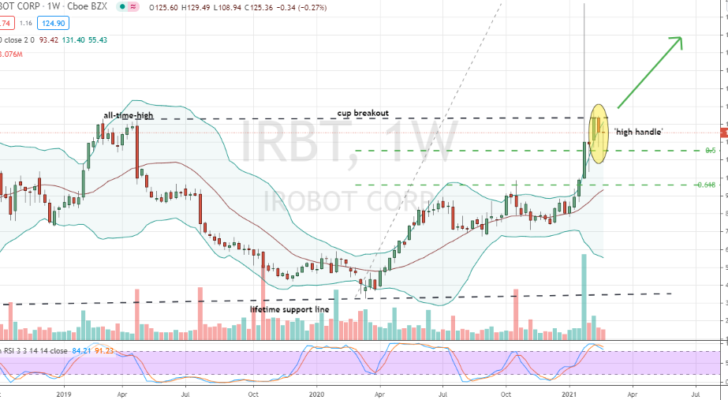 iRobot (IRBT) weekly cup with irregular high handle