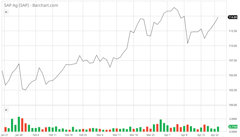 SAP's stock over the past three months. ( Chart: Barchart )