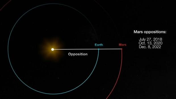 Mars to Shine Brightest on October 13
