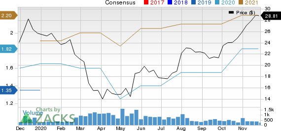 Carriage Services, Inc. Price and Consensus