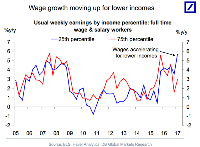 Wage gains have gone to the lowest earners in recent quarters. (Source: Deutsche Bank)