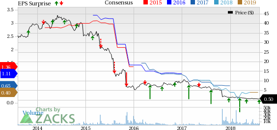 DTR transition in some brands in the Women's segment dents Iconix's (ICON) Q2 results.