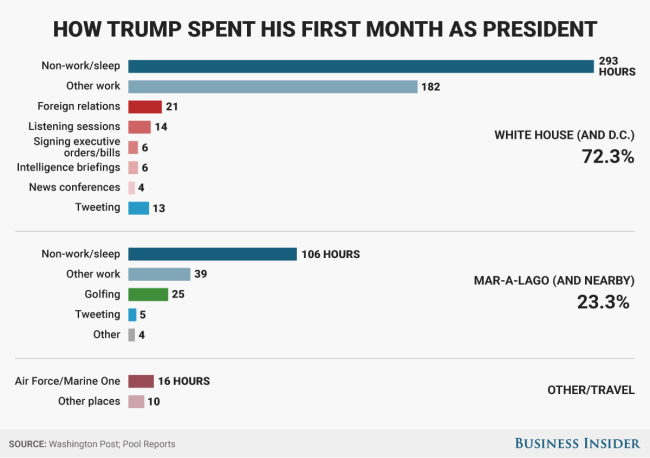 How Trump spent his first month in office