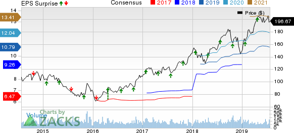 Norfolk Southern Corporation Price, Consensus and EPS Surprise