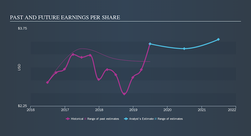 NasdaqGS:JBSS Past and Future Earnings, October 15th 2019
