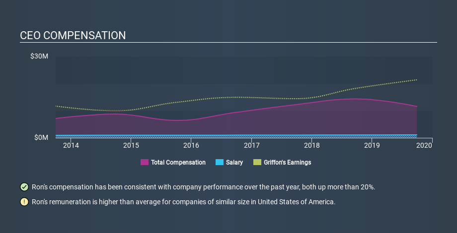 NYSE:GFF CEO Compensation, March 2nd 2020