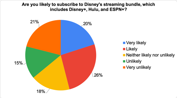 Chart showing how likely consumers are to subscribe to Disney's new bundle