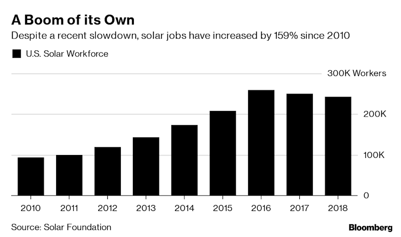 """(Bloomberg) -- Clean energy has a dirty secret.While the industry is welcoming more women leaders, its rank-and-file workforce is still a lot like those at fossil-fuel companies: white and dominated by men. The lack of gender diversity is being driven by manufacturing jobs, and that means women are now missing out on the biggest jobs boom America has to offer.Solar installer and wind-turbine technician are the two fastest-growing professions in the U.S., projected to rise more than any others through 2026. One in every 50 new positions created in the U.S. involved solar in 2016, and clean power now accounts for about a third of all employment in the energy sector.""""I have about 170 people on site at this project down in South Texas, and I think I have close to 10% female,"""" said Kim Smith, a 56-year-old vice president of construction for the Spanish renewable energy developer Acciona SA. """"It's nowhere near enough. What would be enough? Enough would be 50-50.""""In terms of leadership, progressive-thinking clean power companies are breaking the mold in the energy industry, where an old boys' club culture has long reigned. Almost a quarter of regulated electric utilities in the U.S. are now run by women -- three times their representation in the Fortune 500 by percentage. The picture looks different when the overall workforce is considered.By Brookings Institution's count, the renewable power generation business is even less diverse than the fossil-fuel production industry, with women accounting for 13% of the U.S. workforce. In Europe, women hold less than a third of renewable energy manufacturing jobs and are largely employed in lower-skilled and administrative jobs. The breakdown is similar in Asia.The seeds for the gender imbalance is seen as having been sown years earlier by a culture where boys get toy trucks, girls get dolls and the former are encouraged to study science, technology and engineering more.By the time women go to college, they're gravitating toward con"""