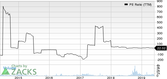 North American Construction Group Ltd. PE Ratio (TTM)