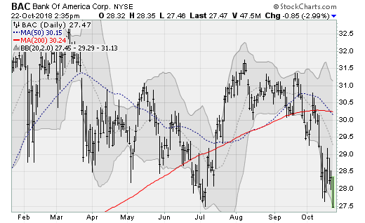bank stocks to Sell: Bank of America (BAC)