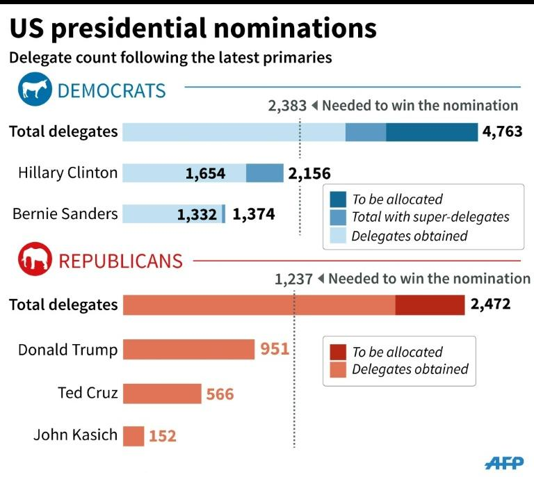Graphic showing the number of delegates obtained by each of the candidates in the race for the US presidential nominations following the April 26 primaries