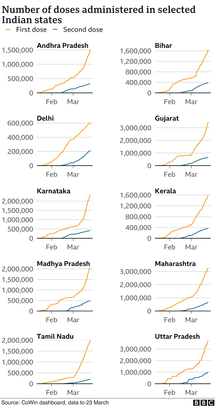 Number of doses administered in selected Indian states