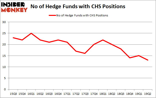 No of Hedge Funds with CHS Positions