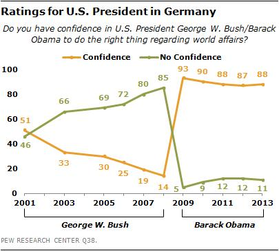 Obama Bush Germany chart