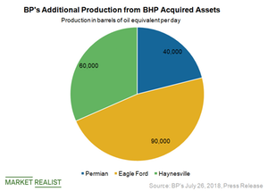 BHP Announces Shale Assets Sale to BP: All You Need to Know