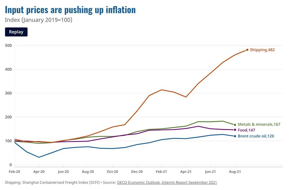 Recent data from the OECD's recovery racker showed input prices were pushing up inflation, particularly in shipping. Chart: OECD
