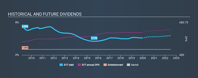 ASX:EVT Historical Dividend Yield, November 28th 2019