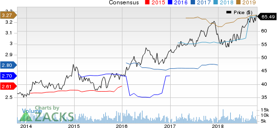 Top Ranked Momentum Stocks to Buy for October 24th