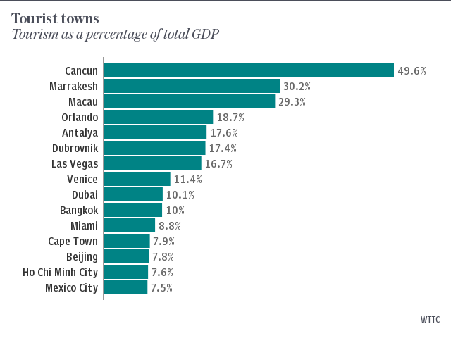 Tourism as a percentage of total GDP