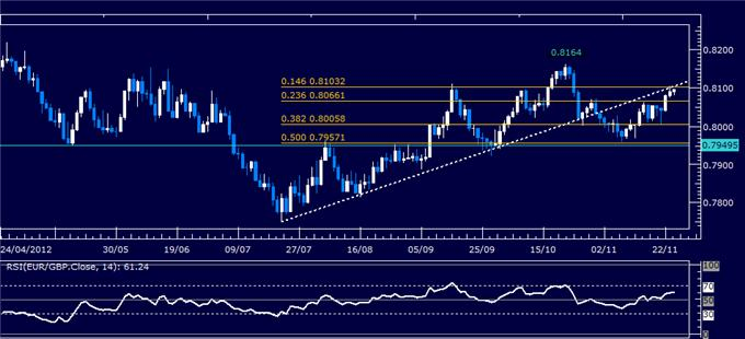 Forex_Analysis_EURGBP_Classic_Technical_Report_11.26.2012_body_Picture_1.png, Forex Analysis: EUR/GBP Classic Technical Report 11.26.2012