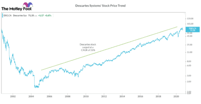 Descartes Systems' Stock Price Trend