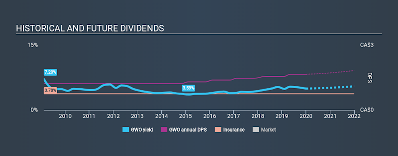 TSX:GWO Historical Dividend Yield, January 4th 2020