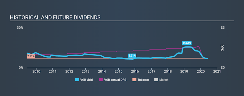Zooming In On Nyse Vgr S 6 9 Dividend Yield