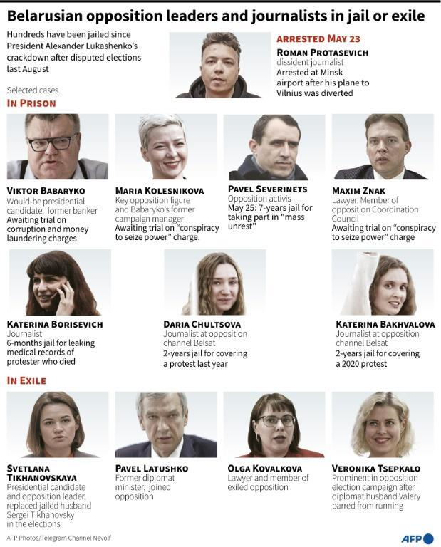 Leading Belarusian opposition figures and journalists in prison or exile
