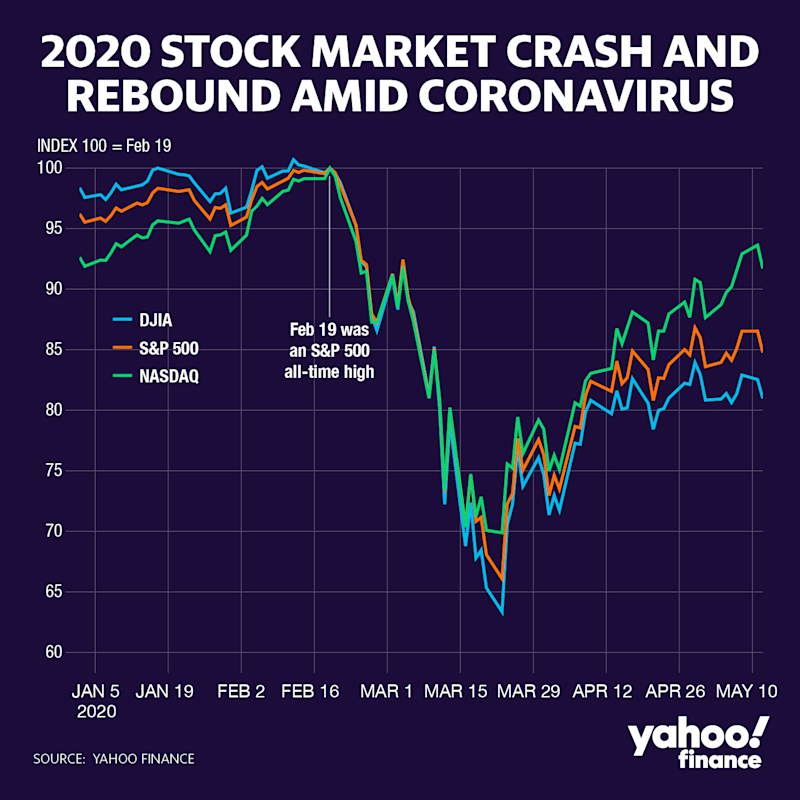 The surprising COVID-19 stock market rally could collapse ...