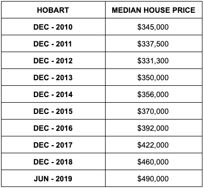 Median house prices in Hobart. Source: ABS
