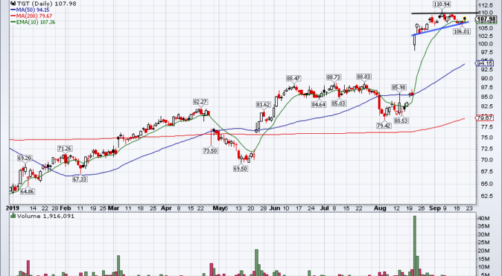 top stock trades for TGT