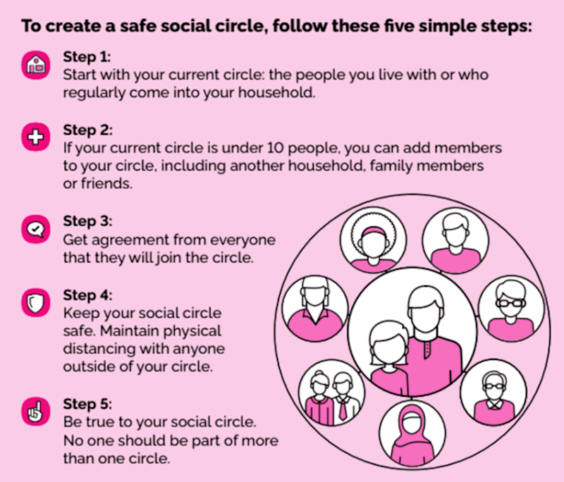 How to create a safe social circle